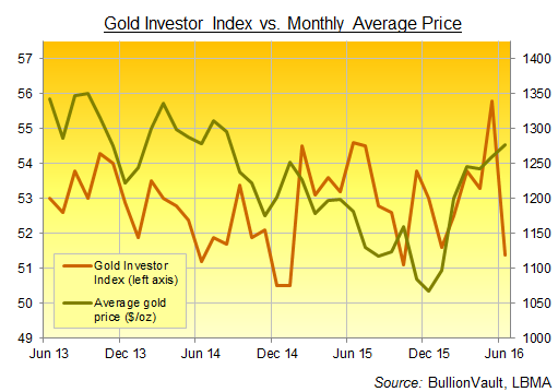 Chart of BullionVault's Gold Investor Index, last 3 years