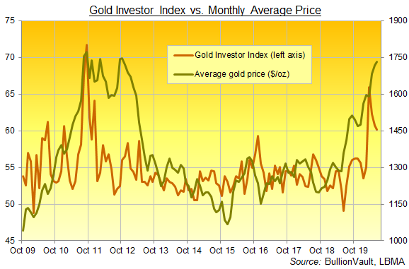 Chart of the Gold Investor Index, full series. Source: BullionVault