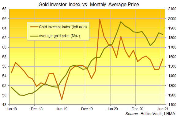 Chart of the Gold Investor Index, 3 years to June 2021. Source: BullionVault