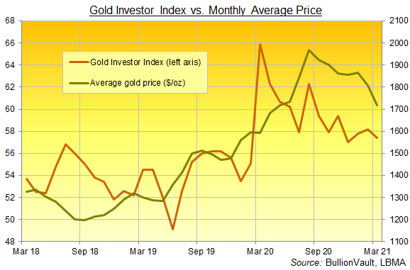 The Gold Investor Index, 3 years to March 2021. Source: BullionVault