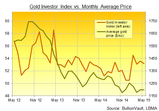 Gold Investor Index from BullionVault, 3 years to May 2015