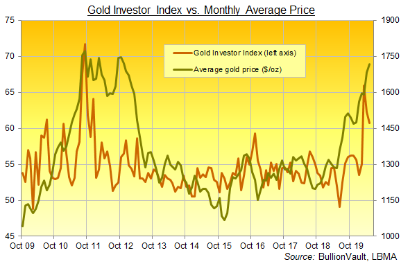 Chart of Gold Investor Index, all data. Source: BullionVault