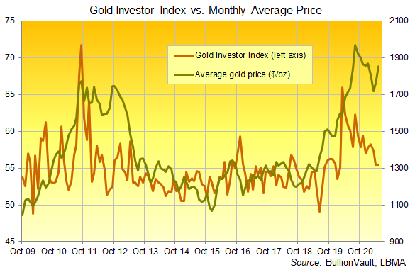 Chart of the Gold Investor Index, all data to May 2021. Source: BullionVault