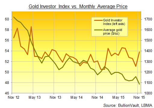 Chart of the Gold Investor Index, 3 years to November 2015