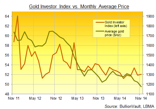 BullionVault's Gold Investor Index, 3 years to November 2014