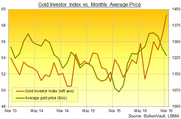 Chart of the Gold Investor Index, 3 years to November 2016. Source: BullionVault