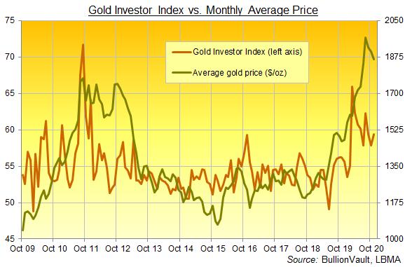 BullionVault's Gold Investor Index, all data