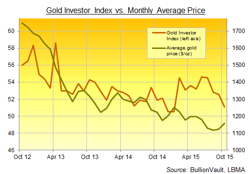 Gold Investor Index, 3 years to October