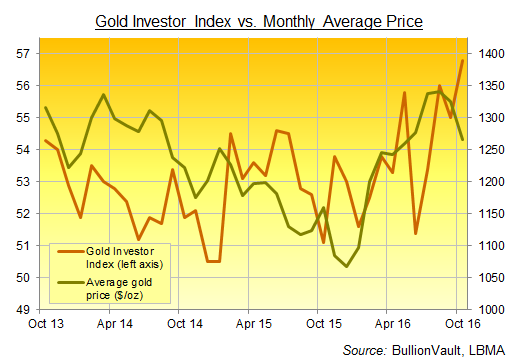 Chart of the Gold Investor Index, 3 years to October 2016