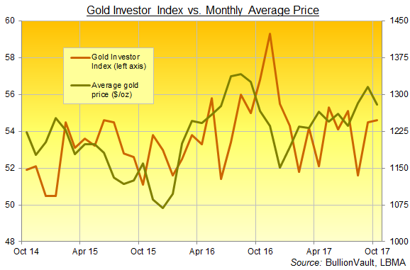 Chart of the Gold Investor Index, last 3 years to October 2017. Source: BullionVault