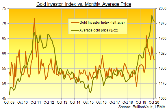 Chart of the Gold Investor Index, full series to October 2020. Source: BullionVault