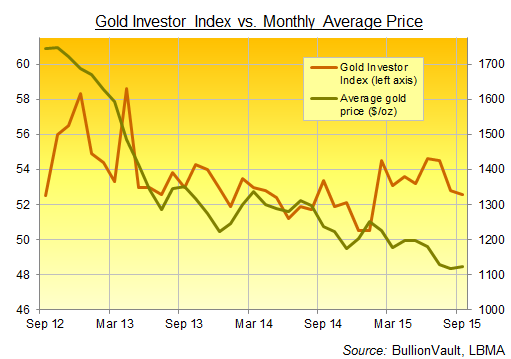 BullionVault's Gold Investor Index, September 2015