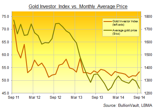 Gold Investor Index, September 2014