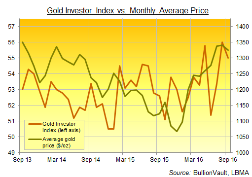 Gold Investor Index vs US Dollar gold price, 3 years to September 2016. Source: BullionVault
