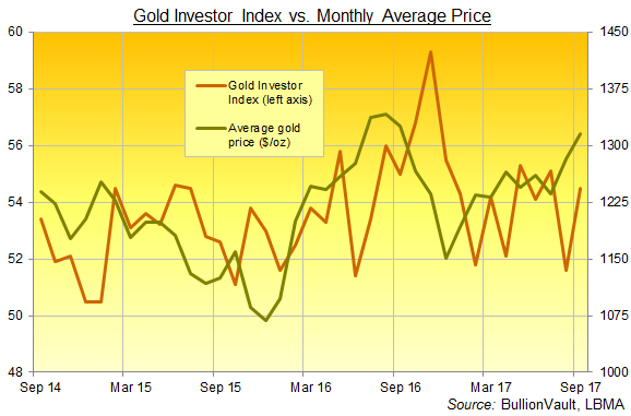 Chart of the Gold Investor Index, 3 years to September 2017. Source: BullionVault