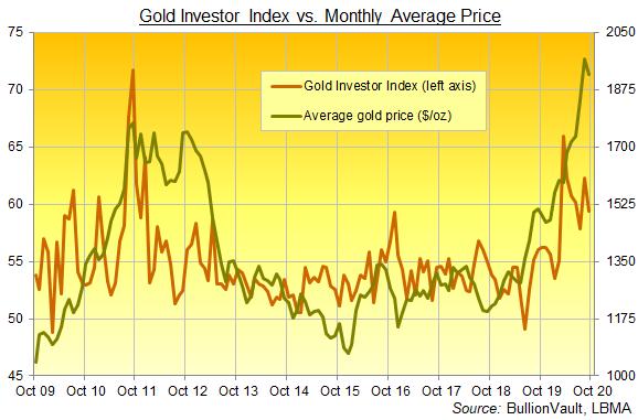 Gold Investor Index, full series to Sept 2020. Source: BullionVault