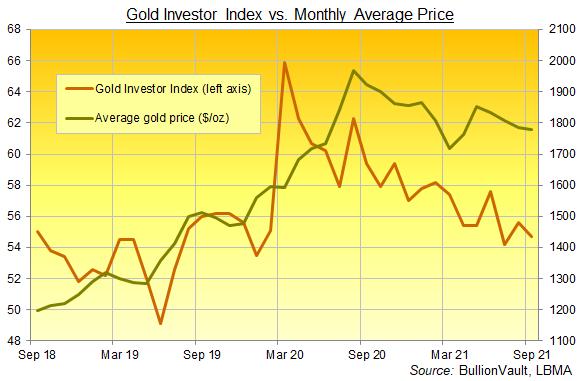 Chart of the Gold Investor Index, last 3 years. Source: BullionVault