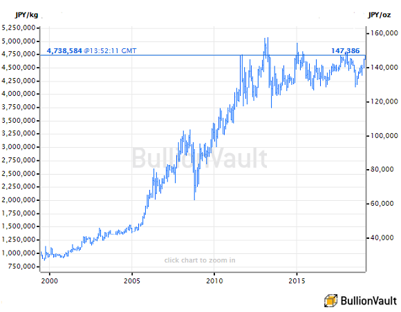 Chart of gold priced in the Japanese Yen. Source: BullionVault