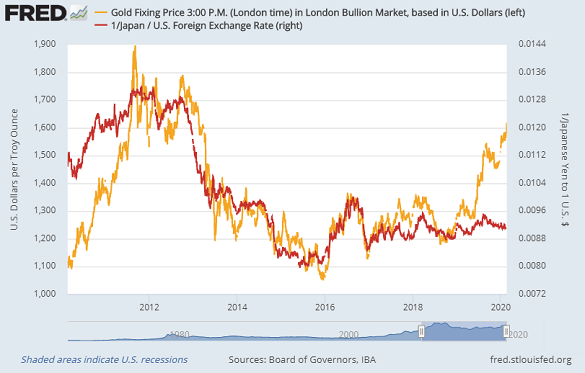 Chart of gold vs. Japanese Yen's value in US Dollar. Source: St.Louis Fed