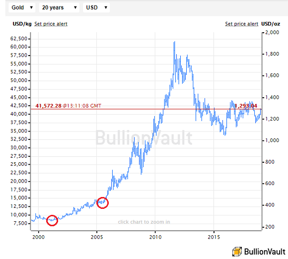 Chart of gold price in US Dollars, with low 3-week volatility matching 2019 so far circled in red. Source: BullionVault