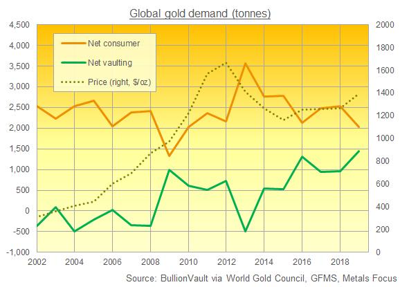 Chart of global gold demand, BullionVault presentation of WGC data (from Metals Focus, GFMS)