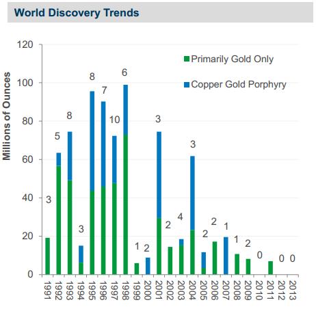 Découvertes minières dans le monde