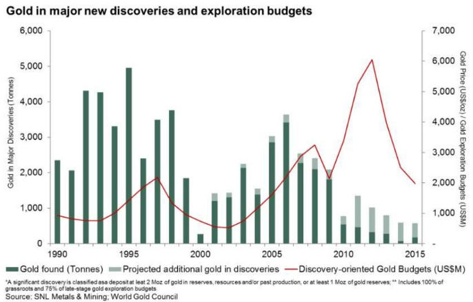 Chart of global gold-mining discoveries vs exploration spending 1990-2015 from John Mulligan at World Gold Council