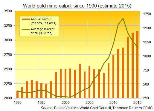 Annual global gold mining output, Thomson Reuters GFMS + World Gold Council, 1990-2015