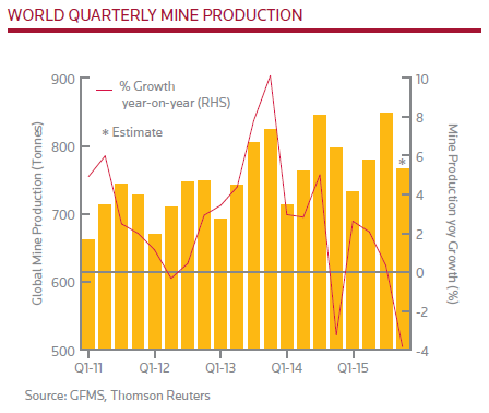 Thomson Reuters GFMS Gold Survey 2015 Q4 Update & Outlook, production minière mondiale