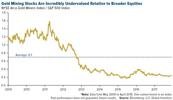 2018 Case for Gold Mining Stocks   Gold News