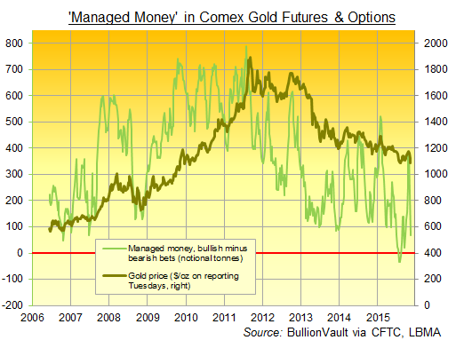 Managed money category, CFTC gold futures & option net long position