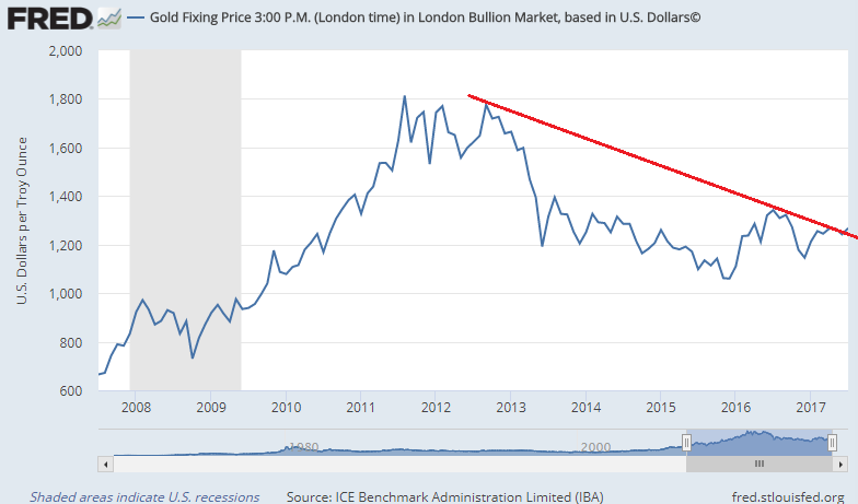 Chart of month-end Dollar gold prices, London PM benchmark, last 10 years with 2011-2017 downtrend. Source: BullionVault via St.Louis Fed