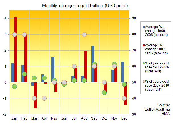 Chart of average monthly change in gold prices, 1968-2016 (US Dollar price). Source: BullionVault