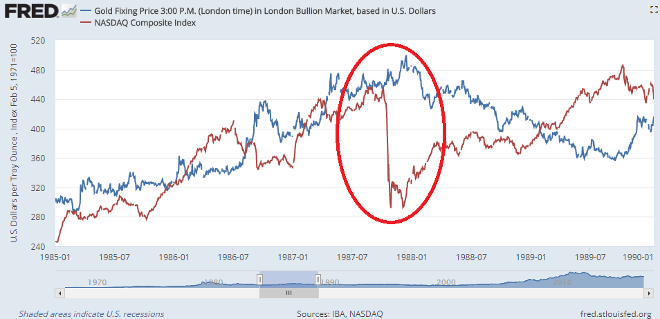 Chart of gold prices vs. the US stockmarket's Nasdaq Composite, 1985-1990. Source: St.Louis Fed