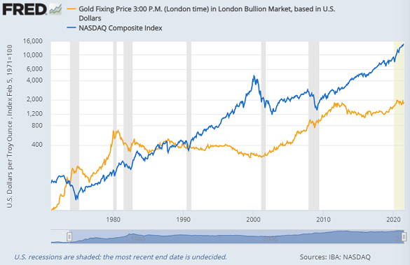 Gold priced in Dollars vs. Nasdaq Composite Index, both log scale. Source: St.Louis Fed