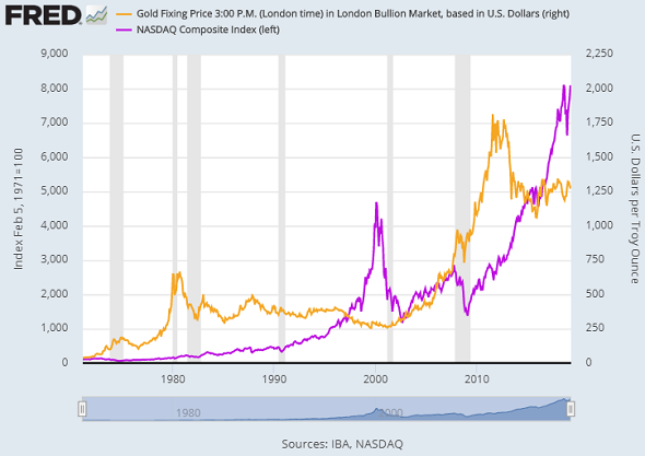Chart of US Dollar gold price vs. Nasdaq Composite price index. Source: St.Louis Fed