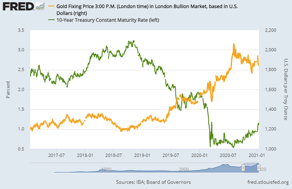 Nominal 10-year US Treasury bond yields vs. gold priced in Dollars. Source: St.Louis Fed