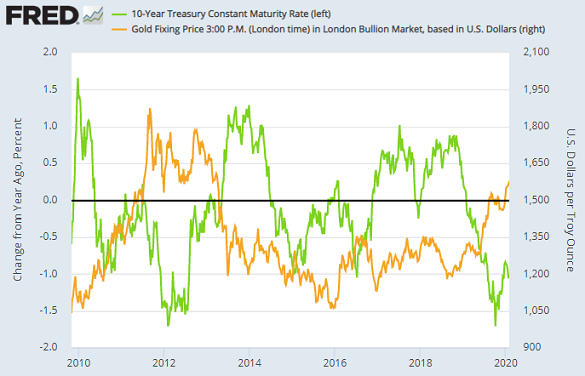 Chart of year-on-year change in US Treasury yields (green, left) vs. Dollar gold price. Source: St.Louis Fed