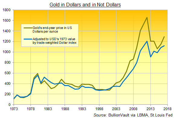 Year-end gold price in Dollars and Not Dollars. Source: BullionVault via LBMA and St.Louis Fed
