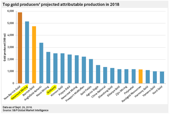 Chart of listed gold miners' 2018 output. Source: S&P Global Market Intelligence