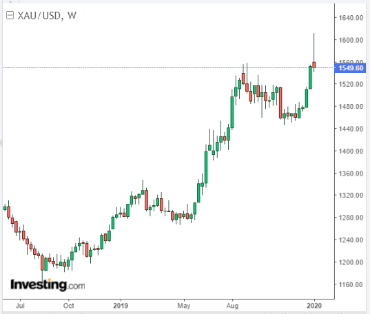 Weekly candle chart of gold. Source: Investing.com