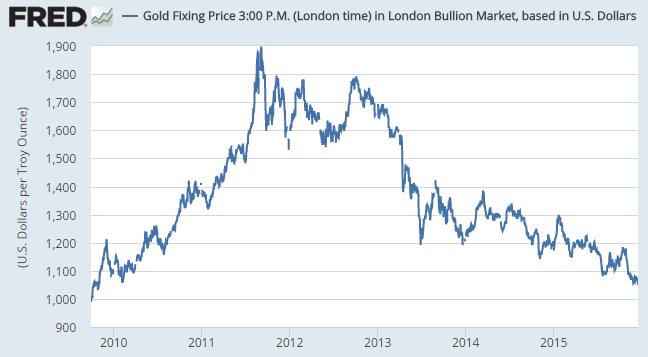 London benchmark gold bullion price, 2009-2015