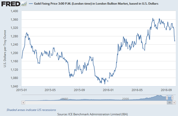Chart of gold price, London PM benchmark 2016