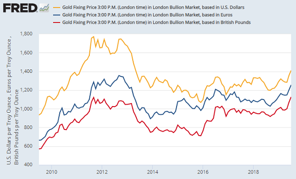 Chart of month average London PM gold priced in USD, EUR, GBP. Source: St.Louis Fed via LBMA/ICE-IBA