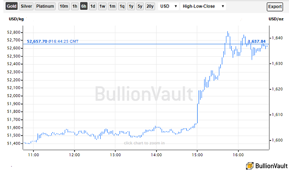 Chart of gold priced in Dollars, 3 March 2020. Source: BullionVault