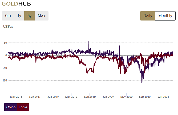 Chart of India and China domestic wholesale bullion price vs. London gold. Source: World Gold Council