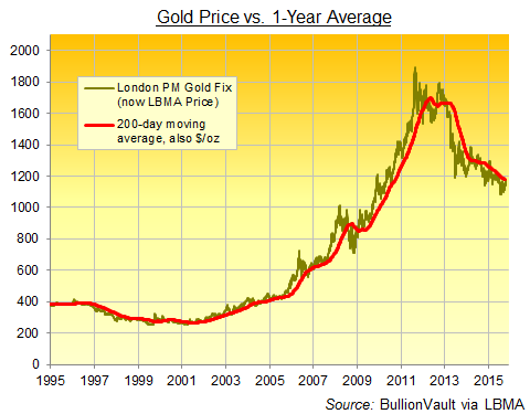 Gold price in US Dollars per ounce, 200-day moving average