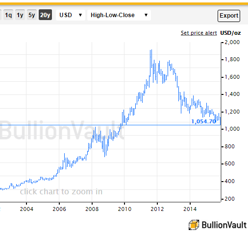 Chart of gold price in US Dollars hitting new 6-year lows