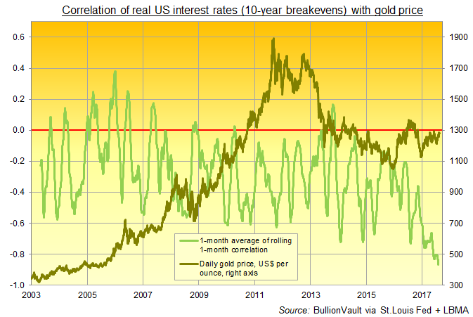 Chart of Dollar gold price's correlation with real 10-year US Treasury bond yields (adjusted for 10-year breakever rates). Source: BullionVault  via St.Louis Fed, LBMA