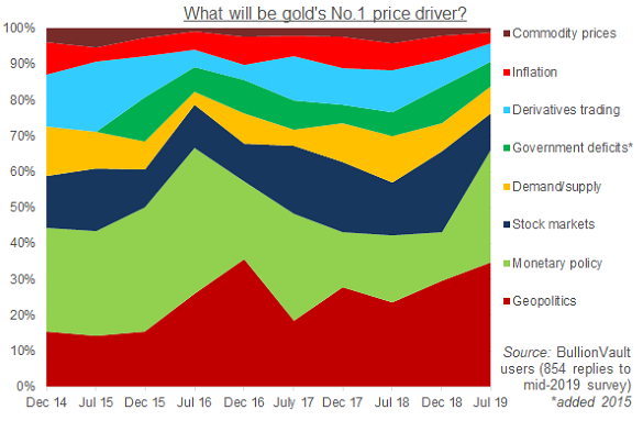 What will be the single biggest driver of gold prices? BullionVault's user survey results